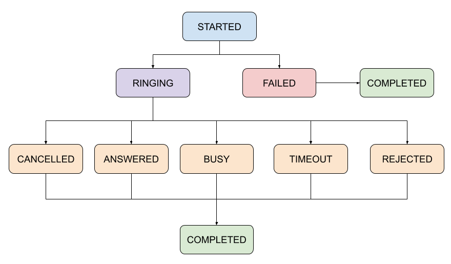 Visual diagram of Call statuses. A description of the text is given in the next section.
